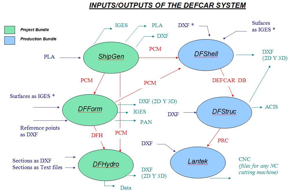 Defcar_Inputs_Outputs_formats